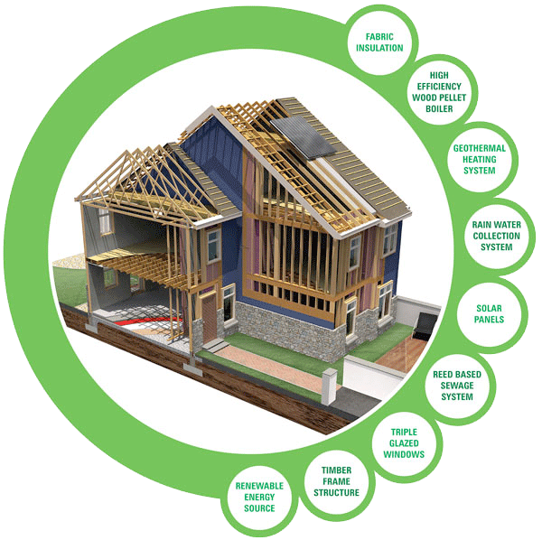 IJM Timber Frame Carbon Footprint